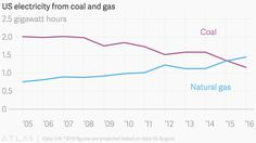 20161127 This one chart explains why Donald Trump's plan to bring back coal is doomed