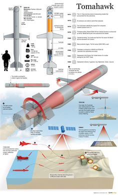 Tomahawk, subsonic cruise missile
