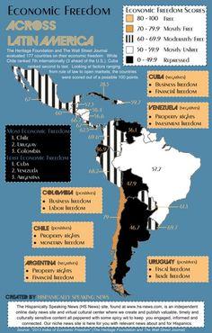 INFOGRAPHIC: Economic Freedom Across Latin America |