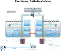 Always On Point of Care Healthcare VDI
