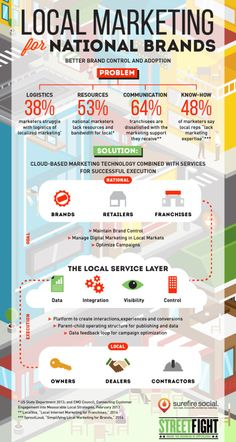 Infographic: Here's How National-to-Local Gets Done | Street Fight