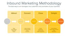 Inbound Marketing 101: A Beginner's Guide | Cooler Insights