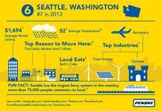 Penske Truck Rental 2014 Top 10 Moving Destination Number 6 - #Seattle #PenskeTMD