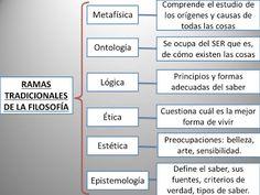 En este esquema se muestran las ramas tradicionales de la filosofía y su descripción.