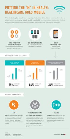 Healthcare goes mobile. Find out how many doctors are using mobile apps...
