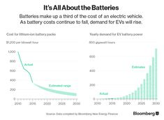 Chart: It's All About the Batteries