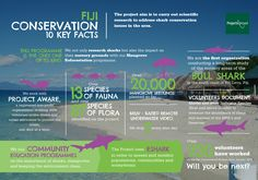 Fiji Conservation 10 Key Facts #Infographic