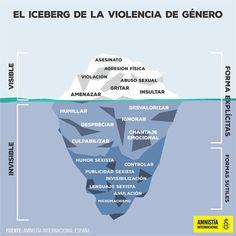 El iceberg de la #Violencia de Género, #Amnistía Internacional