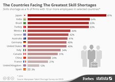 The Countries Facing The Greatest Skill Shortages