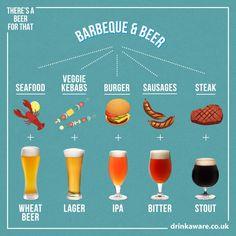 National Drink Beer Day, Beer Infographic, Beer Glassware, Beer Pairing, Home Brewing Beer, Beer Recipes, How To Make Beer, Wine And Beer, Mets