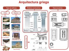Esquema arquitectura griega Ancient Architecture, Archaeology, Art Lessons, Art History, Info Graphics, Carrera, Ideas Para, Panda, Bullet Journal