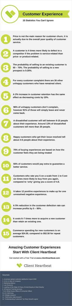 15 Customer Experien