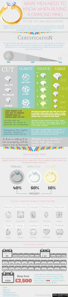What Men Need to Know When Buying a Diamond Ring Infographic.  http://www.jewelrymanufacturer.biz/