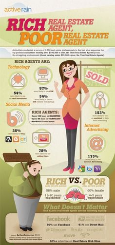 Rich Real Estate Agent VS. Poor Real Estate Agent by ActiveRain - Real Estate Infographic.  This data is a bit dated, but the bottom line is you need to use technology and invest in marketing if you want to succeed in real estate today.