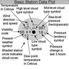 wind speed weather map symbols - Google Search