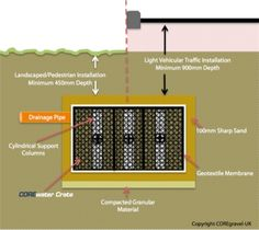 CORE Water is a water management system with orderly drainage, water retention and recycling as its goal.