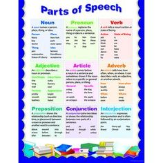 Creative Teaching Press Parts Of Speech Chart The tips on this chart will help students to become masters at writing. Chart includes reproducibles and activity ideas on the back to reinforce writing skills. Part Of Speech Grammar, Teaching Grammar, Grammar Lessons, Parts Of Speech, Speech And Language, Grammar Rules, Grammar Posters, Spelling Rules, Teaching Language Arts