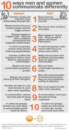 difference in communication between men and In fact, one of the most striking differences between the sexes is the unique ways  that men and women communicate in recent years, the.