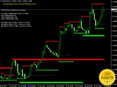 Supreso multiframe scalping forex indicator