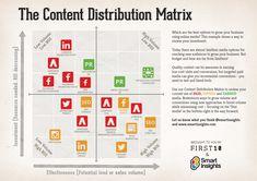 Content distribution Matrix by smart insights  webpixelkonsum — Konzepte für Online-Strategien