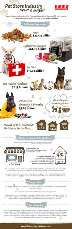 Pet Store Industry Stats Infographic from Handy Store Fixtures!