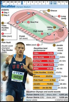 Olympicsgraphicstrack: OLYMPICS 2012: Decathlon