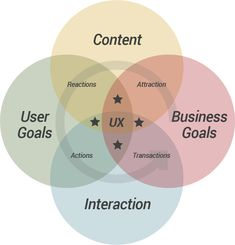 CUBI UX - User Experience Model - Action Cycle