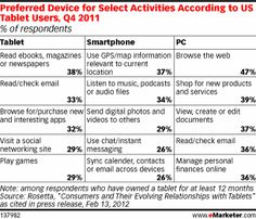 tablets were found to be an ideal device for researching and vetting product purchases. Half of tablet users in the study said they turned to the device to research products prior to a store visit. The same percentage also strongly agreed the tablet was an ideal tool for researching products prior to purchase, and 42% said the better viewing experience on tablets made them want to shop more on this mobile device.