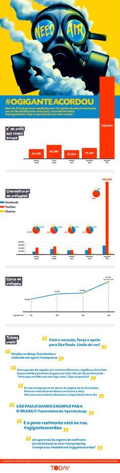 Qual é o tamanho da crise? Infográfico traz a repercussão da manifestação que começou nas redes sociais