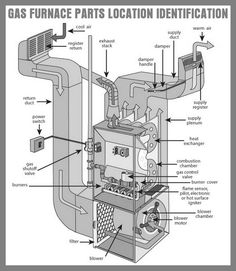 fedders thermostat wiring diagram gas furnace thermocouple and pilot light location diy  gas furnace thermocouple and pilot light location diy