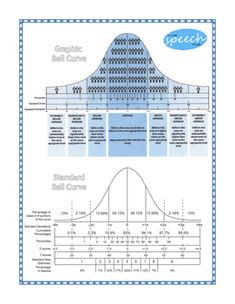 Ch 2 Easy to Understand Bell Curve Chart. Needed this like 3 weeks ago for AP Statistics. Speech Language Therapy, Speech Language Pathology, Speech And Language, Speech Therapy, Psychology Resources, Ap Psychology, School Psychology, Google Drive, Statistics Math