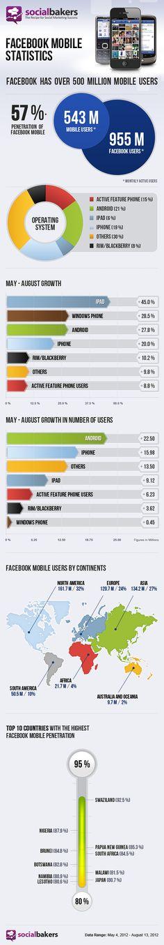 Facebook Mobile Statistics [INFOGRAPHIC] #Facebook #mobile#statistics