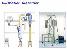 Elutriation Classifier