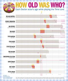 The ages of the 12 main actors to play the Doctor at the start and end of their regular stints in the role Doctor Who Actors, Colin Baker, Sylvester Mccoy, Paul Mcgann, Peter Davison, Jon Pertwee, William Hartnell, Playing Doctor, Steven Moffat