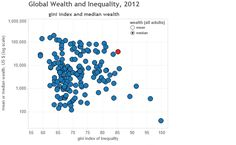 Colin Gordon — Global Wealth and Inequality, 2012
