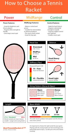 Ever wondered how to choose a tennis racket? Check out this info graphic and get started!