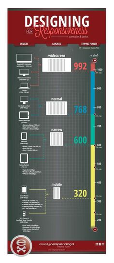 My responsive design devices chart
