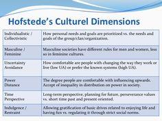 Geert Hofstede 5 Cultural Dimensions - Bing Images