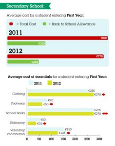 The shortfall in the Back to School Allowance is even more pronounced at secondary level, where it only covers a third of the average cost of starting a student in First Year. Secondary School, First Year, Back To School, Third, Campaign, Student, Books, Middle School, Libros