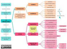 Esquemas y mapas conceptuales de Historia: La Prehistoria