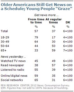"Older Americans get news on a schedule, while young people ""graze"""