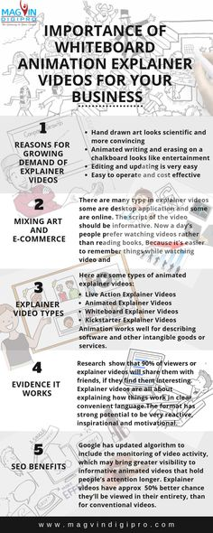 Digital Marketing Training Institute in Banashankari Whiteboard Video, Whiteboard Animation, Animation Tutorial, Marketing Training, Easy Video, Learning Tools, Creative Thinking, 2d, Digital Marketing