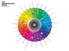 The Conversation Prism. The art of listening, learning and sharing. This is impossible to read unless you go to the website and download.. but it is VERY interesting!