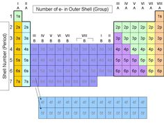 The Periodic Table - Grouping Elements by Atomic Structure