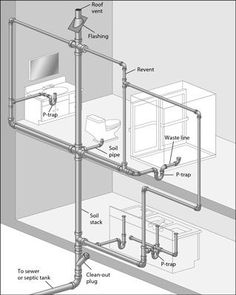 This diagram of a typical DWV system is called a plumbing tree. This diagram of a typical DWV system Plumbing Drains, Bathroom Plumbing, Plumbing Pipe, Rooter Plumbing, Basement Bathroom, Bathroom Fixtures, Home Renovation, Home Remodeling, Residential Plumbing