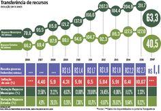 A falta de recursos e capacidade de investimento de estados e municípios, devido ao excesso de centralização tributária do governo federal, é apontado como um dos motivos que empacam a recuperação econômica do país. (26/06/2016) #Impostos #Economia #Arrecadação #Infográfico #Infografia #HojeEmDia