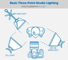 How to Set Up Basic Three-Point Studio Lighting for Photographers