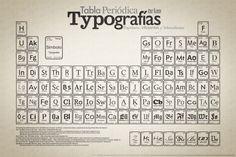 Periódic Typo | Tabla Periodica de las Tipografías