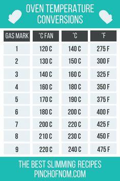 Oven temperature conversion guide - Pinch Of Nom Slimming Recipes Temperature Conversion Chart, Baking Conversion Chart, Temperature Chart, Kitchen Conversion, Measurement Conversions, Electric Oven And Hob, Kitchen Measurements, Cooking Temperatures, Desserts