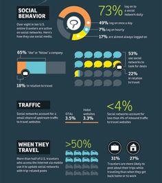 Social engagement for social media travel sites